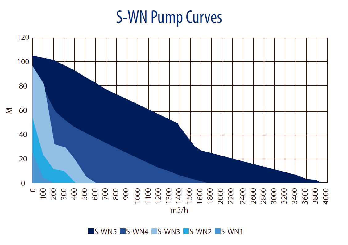 Wastewater pump curves - 50 Hz